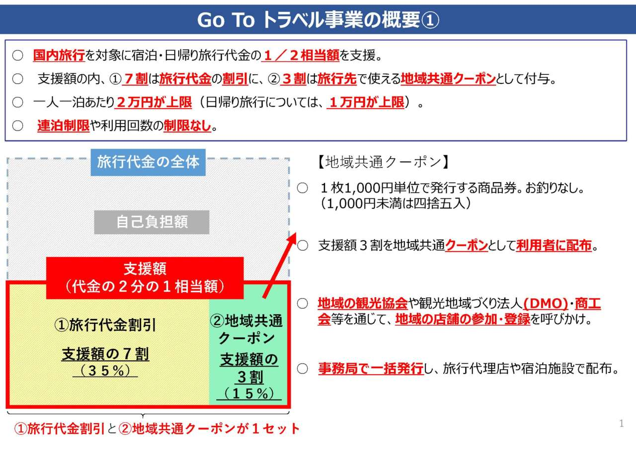 Go To トラベル概要 スライド